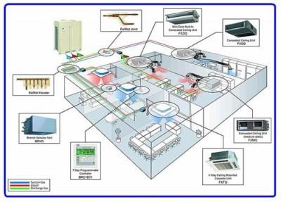 Thiết kế hệ thống điều hòa thông gió, phòng sạch